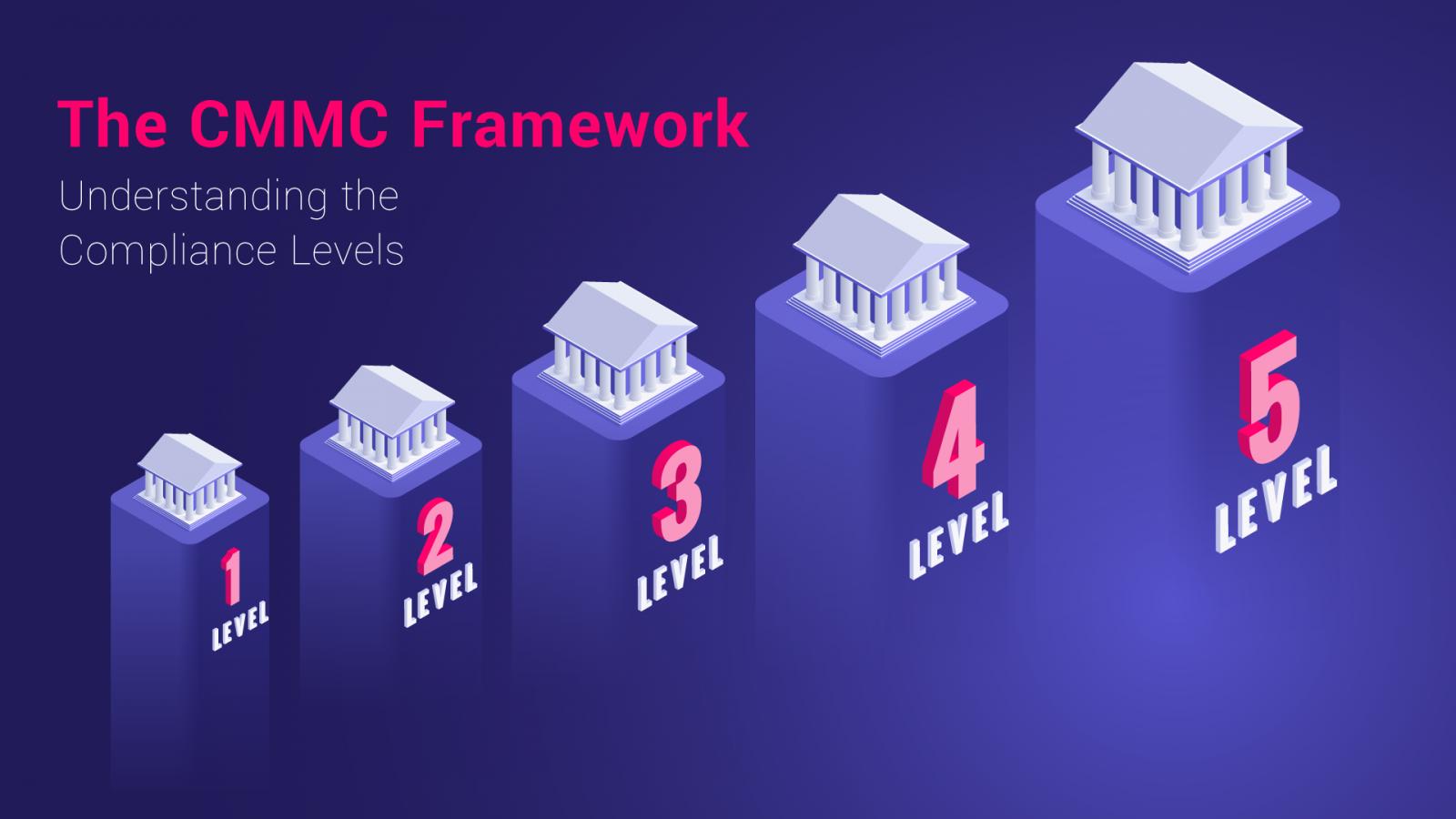 CMMC Framework Levels